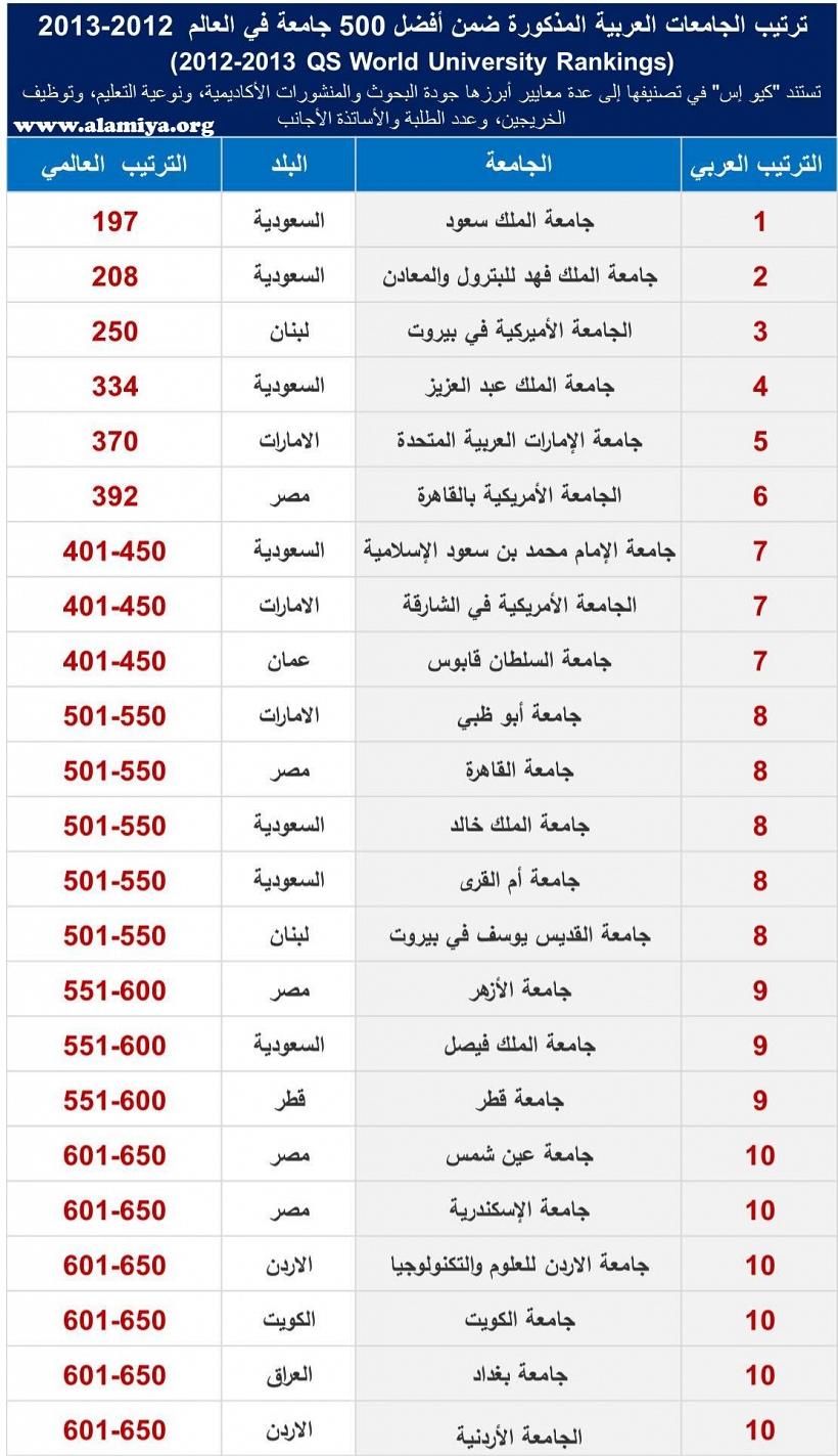 ترتيب الجامعات العربية المذكورة ضمن أفضل 500 جامعة في العالم 2012